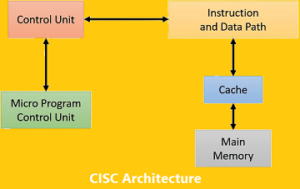 cisc architecture in hindi