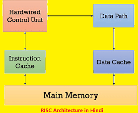 risc architecture in hindi