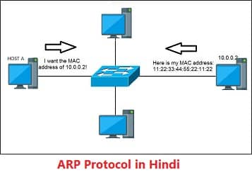 ARP Protocol in Hindi