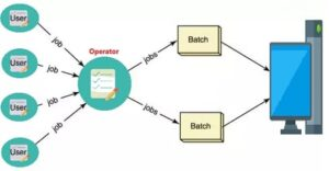 Batch Based Operating System in Hindi