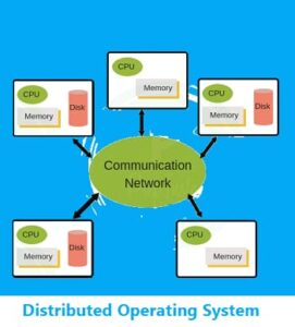 Distributed Operating System in Hindi