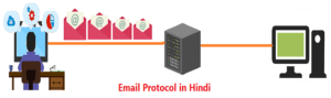 Email Protocol in Hindi