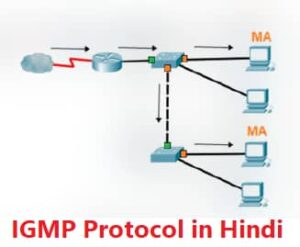 igmp-protocol-in-hindi