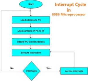 interrupt cycle of 8086 microprocessor in hindi