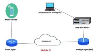Mobile IP in Hindi