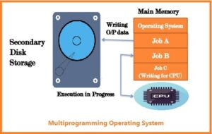 multiprogramming OS in hindi
