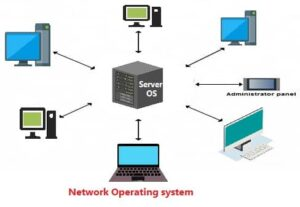 network operating system in hindi