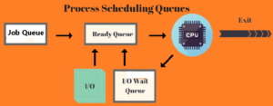 process scheduling in OS in hindi