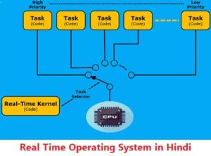 Real Time Operating System in Hindi