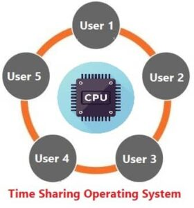 Time Sharing Operating System in Hindi